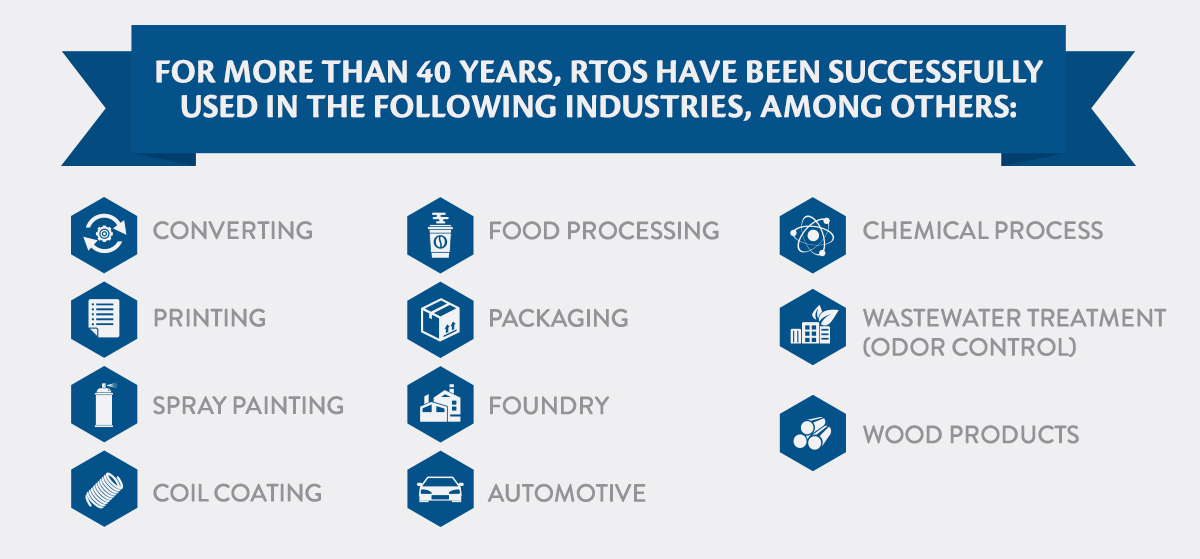 Industries Using RTOs